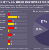 Територіальний статус Донбасу на думку росіян і українців – інфографіка