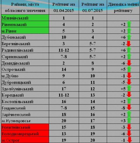 таблиця_рейтинг