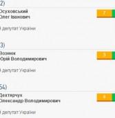 Як депутати Рівненщини виконують свої обіцянки