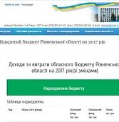 Інформація про обласний бюджет стала доступнішою